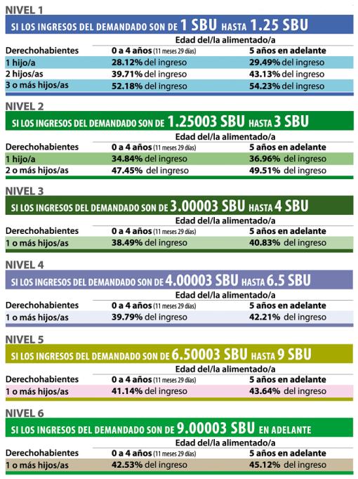 tabla de pensiones alimenticias 2018