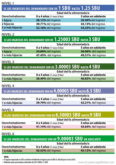 tabla de pensiones alimenticias 2016