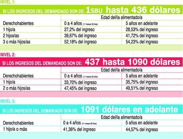 tabla de pensones alimenticias 2013