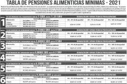 tabla de pensiones alimenticias 2021